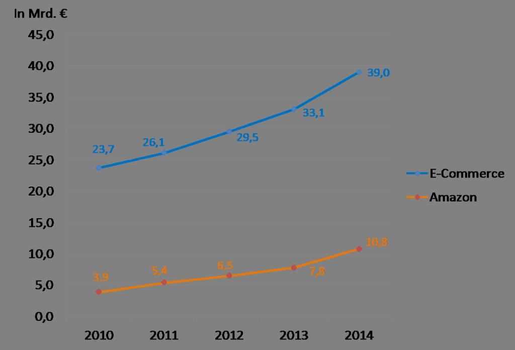 25% der E-Commerce Umsätze entfallen auf Amazon - mit Amazon SEO zu besserem Ranking und mehr Umsatz