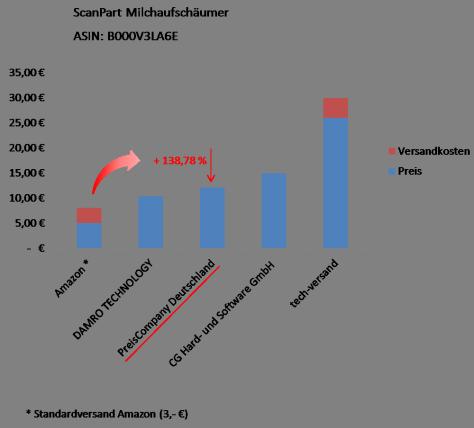 Amazon SEO Preisanalyse verschiedener Anbieter